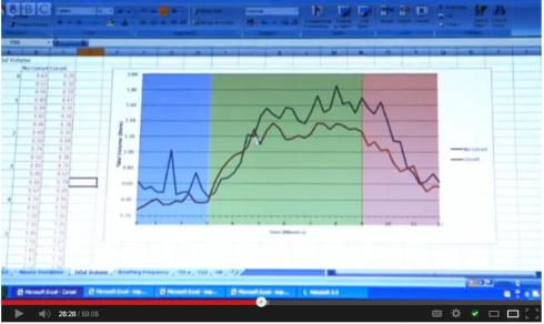 Screencap from the documentary: Lipscomb's tidal volume, uncorseted (red line) and corseted (blue line). Y axis depicts volume from 0.2L to 2L. X axis shows time: blue area = at rest, green area = during exercise, pink area = recovery